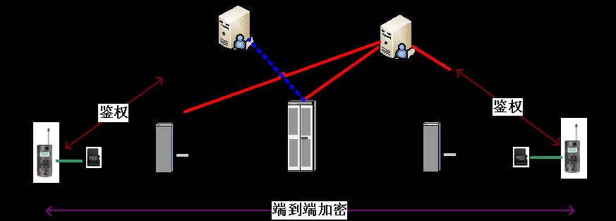 铜川市公安局350兆数字集群通信系统终端项目
