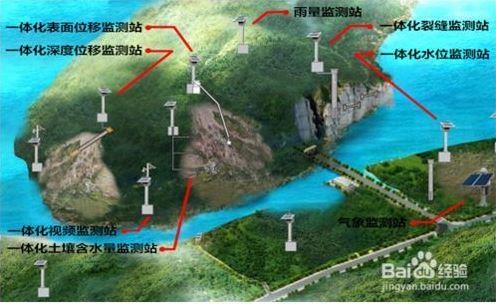 省级地质灾害综合防治体系建设采购项目(监测预警)采购 项目